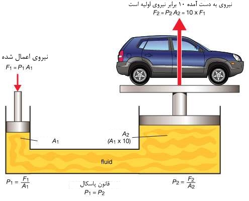 میز هیدرولیکی خودروبر مدل آکاردئونی چگونه کار می کند؟
